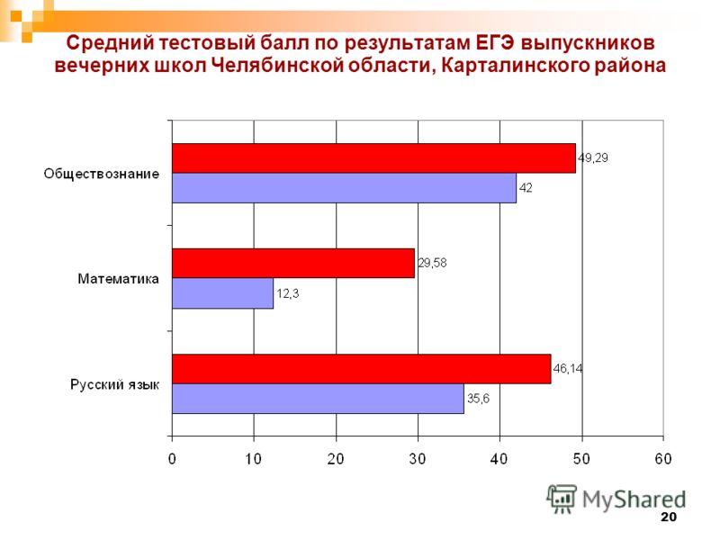 20 Средний тестовый балл по результатам ЕГЭ выпускников вечерних школ Челябинской области, Карталинского района