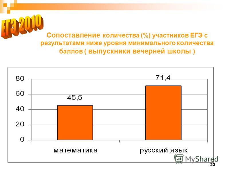 23 Сопоставление количества (%) участников ЕГЭ с результатами ниже уровня минимального количества баллов ( выпускники вечерней школы )