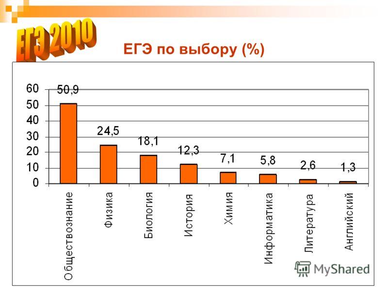 6 ЕГЭ по выбору (%)