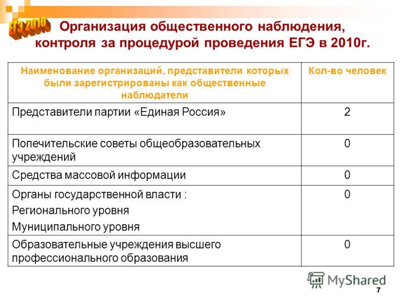 7 Организация общественного наблюдения, контроля за процедурой проведения ЕГЭ в 2010г. Наименование организаций, представители которых были зарегистрированы как общественные наблюдатели Кол-во человек Представители партии «Единая Россия»2 Попечительс