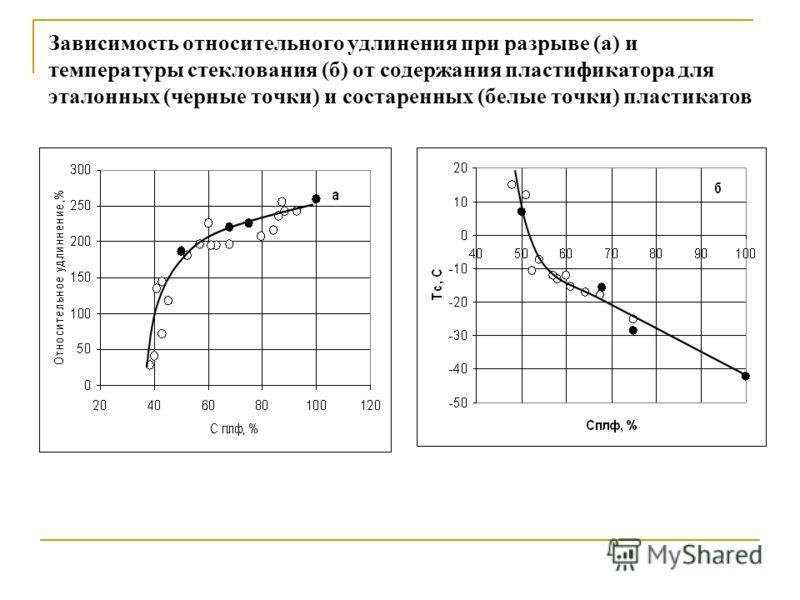 Зависимость относительного удлинения при разрыве (а) и температуры стеклования (б) от содержания пластификатора для эталонных (черные точки) и состаренных (белые точки) пластикатов