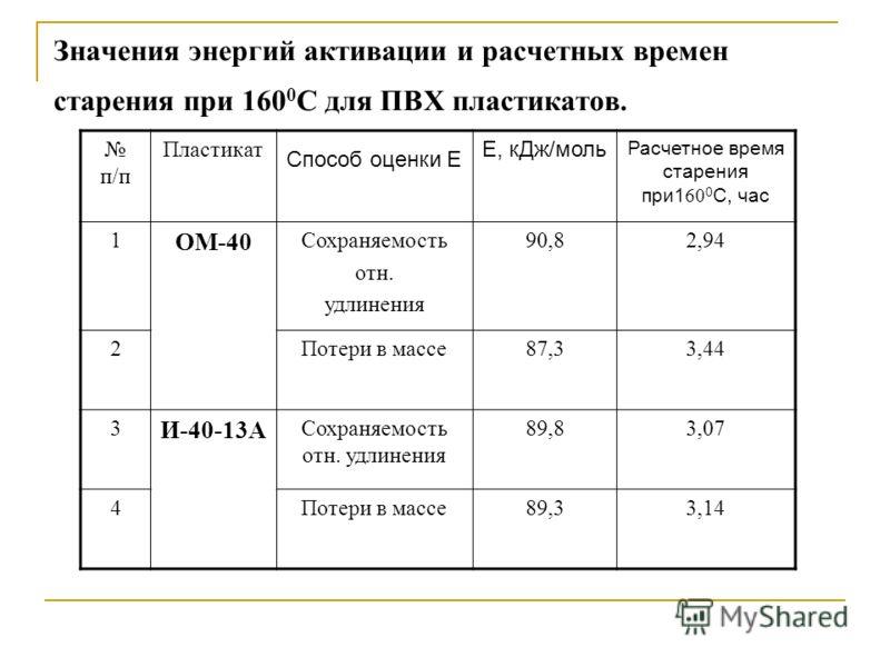Значения энергий активации и расчетных времен старения при 160 0 С для ПВХ пластикатов. п/п Пластикат Способ оценки Е Е, кДж/моль Расчетное время старения при1 60 0 С, час 1 ОМ-40 Сохраняемость отн. удлинения 90,82,94 2Потери в массе87,33,44 3 И-40-1