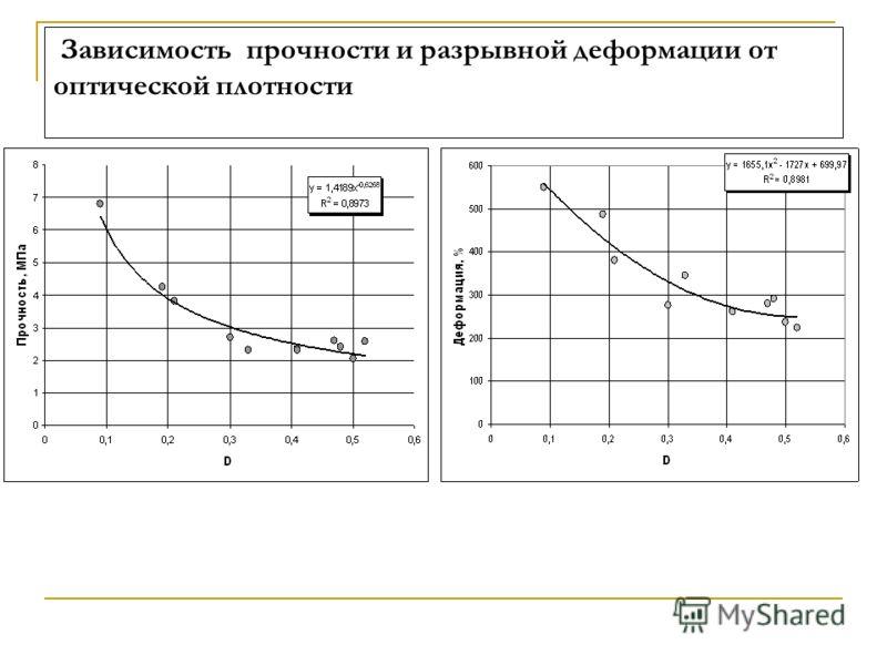 Зависимость прочности и разрывной деформации от оптической плотности
