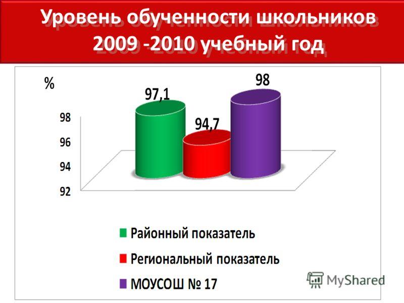 Уровень обученности школьников 2009 -2010 учебный год Уровень обученности школьников 2009 -2010 учебный год