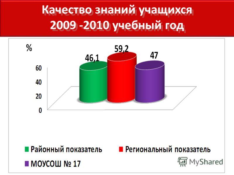 Качество знаний учащихся 2009 -2010 учебный год Качество знаний учащихся 2009 -2010 учебный год
