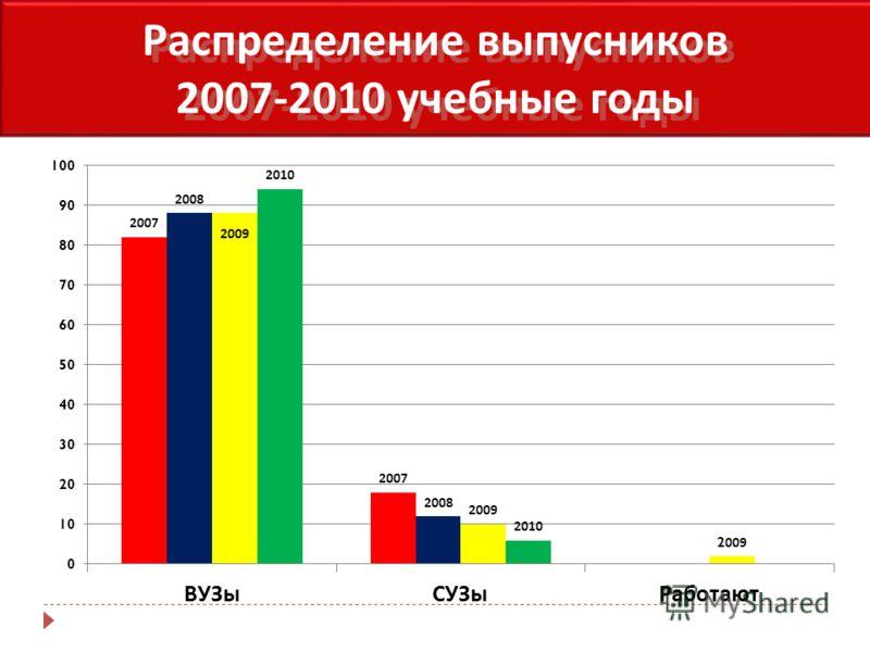 Распределение выпусников 2007-2010 учебные годы Распределение выпусников 2007-2010 учебные годы