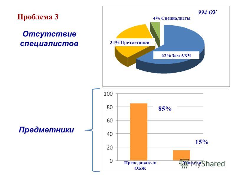 62% Зам АХЧ 34% Предметники 4% Специалисты 994 ОУ 85% 15% Преподаватели ОБЖ Учителя Отсутствие специалистов Проблема 3 Предметники
