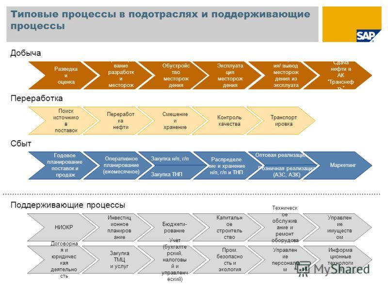 Типовые процессы в подотраслях и поддерживающие процессы Годовое планирование поставок и продаж Закупка н/п, г/п Оперативное планирование (ежемесячное) Закупка ТНП Распределе ние и хранение н/п, г/п и ТНП Оптовая реализация Розничная реализация (АЗС,