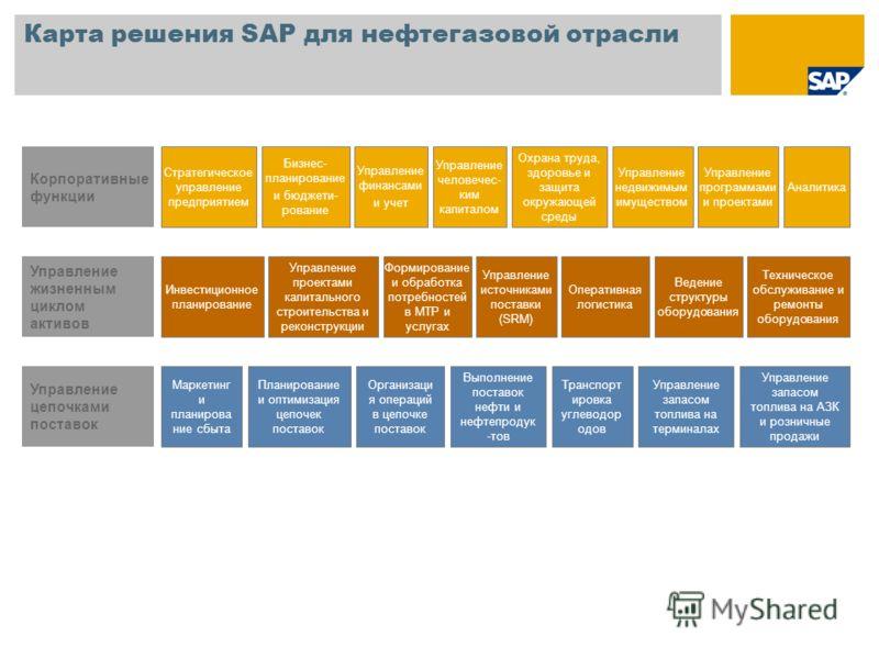 Карта решения SAP для нефтегазовой отрасли Бизнес- планирование и бюджети- рование Управление человечес- ким капиталом Управление недвижимым имуществом Аналитика Управление финансами и учет Охрана труда, здоровье и защита окружающей среды Стратегичес