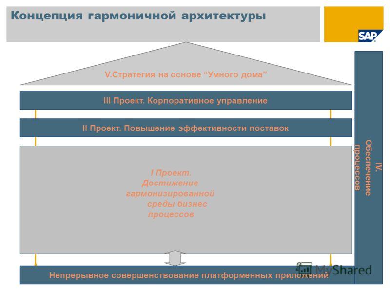 Концепция гармоничной архитектуры Единая корпоративная система ведения НСИ Технологическая платформа ERP Производство/добыча ERP Переработка ERP Распределение и Сбыт Корпоративное управление продуктовой логистикой Интегрированное планирование и бюдже