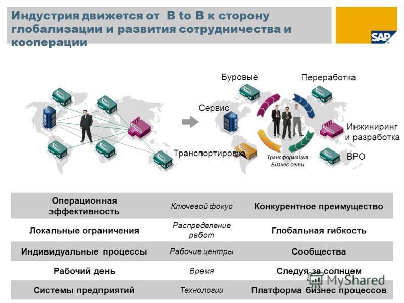 Индустрия движется от B to B к сторону глобализации и развития сотрудничества и кооперации Трансформация Бизнес сети Буровые Сервис Транспортировка Инжиниринг и разработка Переработка BPO Операционная эффективность Ключевой фокус Конкурентное преимущ
