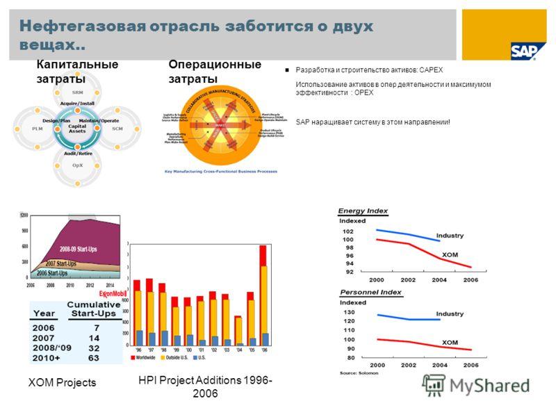 Нефтегазовая отрасль заботится о двух вещах.. Разработка и строительство активов: CAPEX Использование активов в опер деятельности и максимумом эффективности : OPEX SAP наращивает систему в этом направлении! HPI Project Additions 1996- 2006 XOM Projec