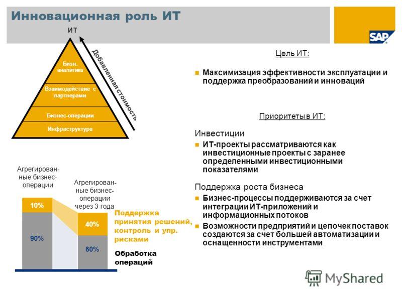 Инновационная роль ИТ Бизн. аналитика Взаимодействие с партнерами Бизнес-операции Инфраструктура Добавленная стоимость ИТ Цель ИТ: Максимизация эффективности эксплуатации и поддержка преобразований и инноваций Приоритеты в ИТ: Инвестиции ИТ-проекты р