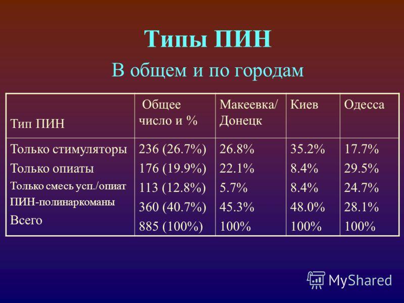 Типы ПИН В общем и по городам Тип ПИН Общее число и % Макеевка/ Донецк КиевОдесса Только стимуляторы Только опиаты Только смесь усп./опиат ПИН-полинаркоманы Всего 236 (26.7%) 176 (19.9%) 113 (12.8%) 360 (40.7%) 885 (100%) 26.8% 22.1% 5.7% 45.3% 100%