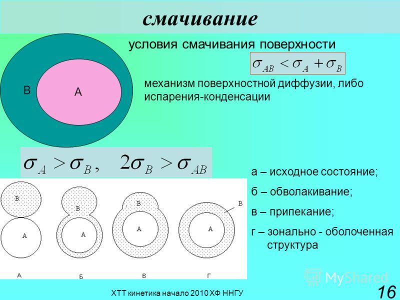 ХТТ кинетика начало 2010 ХФ ННГУ 16 смачивание B A условия смачивания поверхности механизм поверхностной диффузии, либо испарения-конденсации а – исходное состояние; б – обволакивание; в – припекание; г – зонально - оболоченная структура