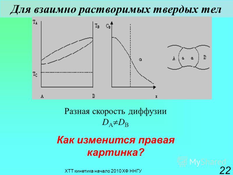 ХТТ кинетика начало 2010 ХФ ННГУ 22 Для взаимно растворимых твердых тел Разная скорость диффузии D A D B Как изменится правая картинка?