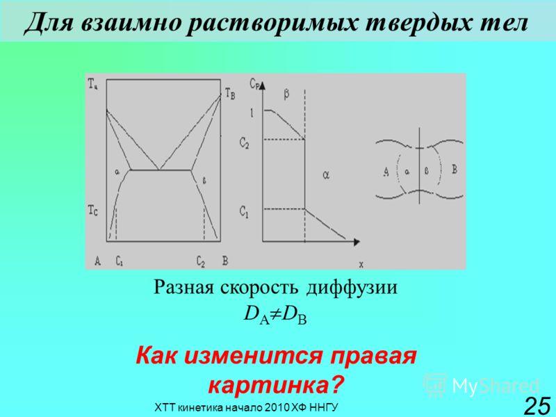 ХТТ кинетика начало 2010 ХФ ННГУ 25 Для взаимно растворимых твердых тел Разная скорость диффузии D A D B Как изменится правая картинка?