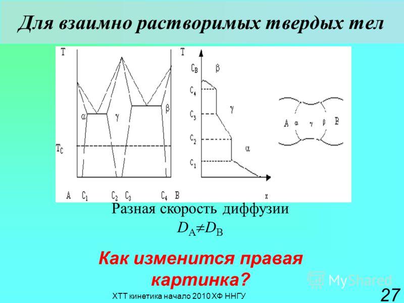 ХТТ кинетика начало 2010 ХФ ННГУ 27 Для взаимно растворимых твердых тел Разная скорость диффузии D A D B Как изменится правая картинка?