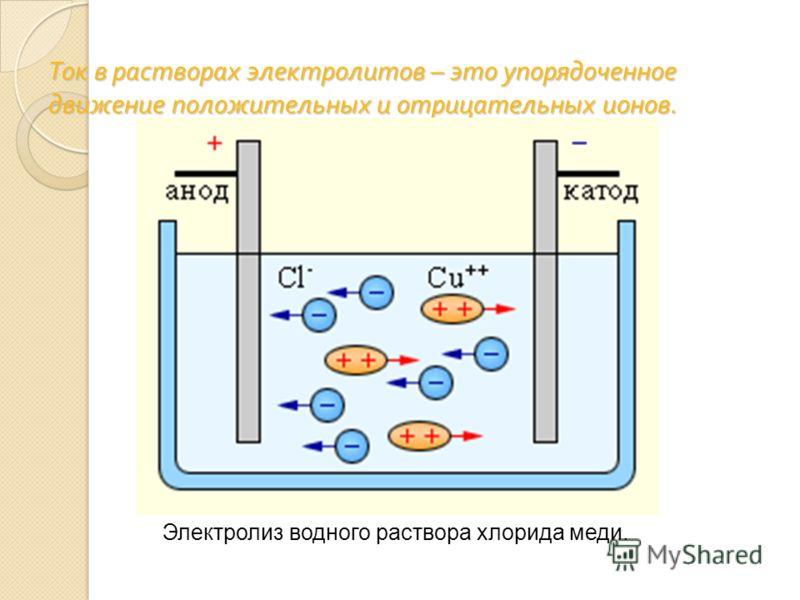 Ток в растворах электролитов – это упорядоченное движение положительных и отрицательных ионов. Электролиз водного раствора хлорида меди.