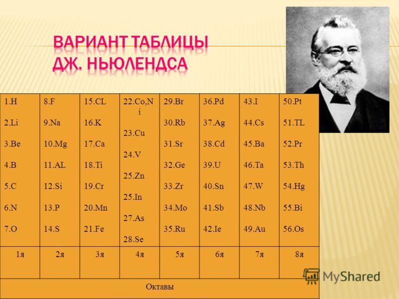 1.H 2.Li 3.Be 4.B 5.C 6.N 7.O 8.F 9.Na 10.Mg 11.AL 12.Si 13.P 14.S 15.CL 16.K 17.Ca 18.Ti 19.Cr 20.Mn 21.Fe 22.Co,N i 23.Cu 24.V 25.Zn 25.In 27.As 28.Se 29.Br 30.Rb 31.Sr 32.Ge 33.Zr 34.Mo 35.Ru 36.Pd 37.Ag 38.Cd 39.U 40.Sn 41.Sb 42.Ie 43.I 44.Cs 45.