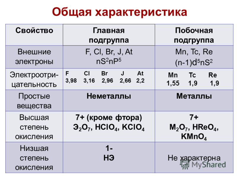 Общая характеристика 3 СвойствоГлавная подгруппа Побочная подгруппа Внешние электроны F, Cl, Br, J, At nS 2 nP 5 Mn, Tc, Re (n-1) d 5 nS 2 Электроотри- цательность F Cl Br J At 3,98 3,16 2,96 2,66 2,2 Mn Tc Re 1,55 1,9 1,9 Простые вещества НеметаллыМ