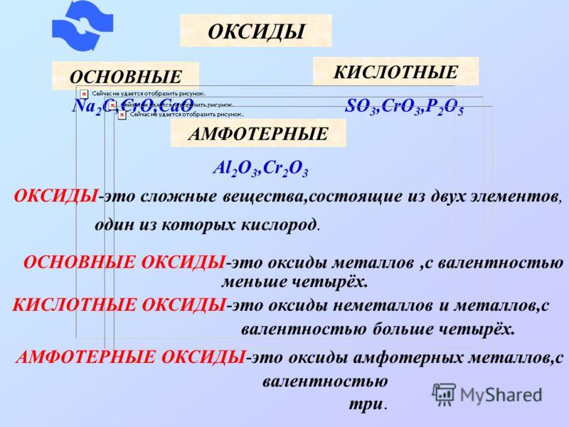 ОКСИДЫ ОСНОВНЫЕ АМФОТЕРНЫЕ КИСЛОТНЫЕ Na 2 O,CrO,CaO Al 2 O 3,Cr 2 O 3 SO 3,CrO 3,P 2 O 5 ОКСИДЫ-это сложные вещества,состоящие из двух элементов, один из которых кислород. ОСНОВНЫЕ ОКСИДЫ-это оксиды металлов,с валентностью меньше четырёх. КИСЛОТНЫЕ О