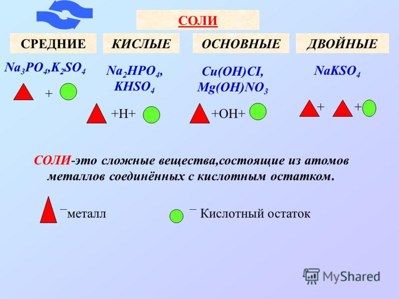 СОЛИ СРЕДНИЕКИСЛЫЕОСНОВНЫЕДВОЙНЫЕ Na 3 PO 4,K 2 SO 4 Na 2 HPO 4, KHSO 4 Cu(OH)CI, Mg(OH)NO 3 NaKSO 4 СОЛИ-это сложные вещества,состоящие из атомов металлов соединённых с кислотным остатком. + +Н++ОН+ + металлКислотный остаток