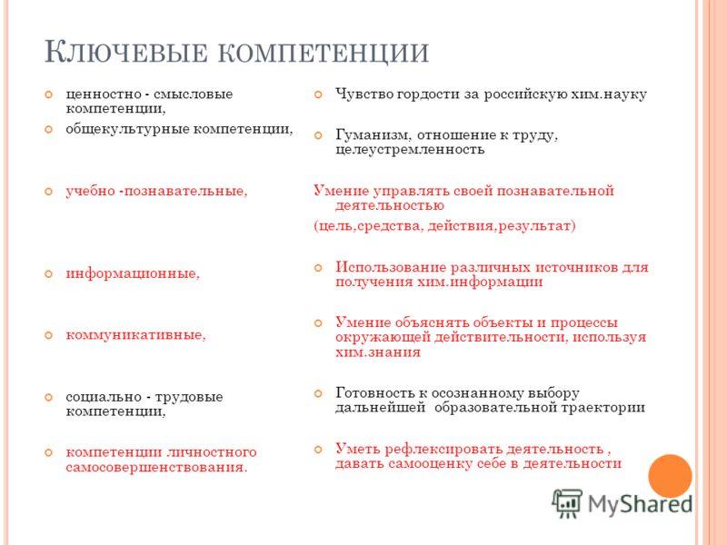 К ЛЮЧЕВЫЕ КОМПЕТЕНЦИИ ценностно - смысловые компетенции, общекультурные компетенции, учебно -познавательные, информационные, коммуникативные, социально - трудовые компетенции, компетенции личностного самосовершенствования. Чувство гордости за российс