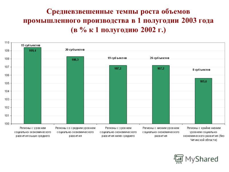 Средневзвешенные темпы роста объемов промышленного производства в 1 полугодии 2003 года (в % к 1 полугодию 2002 г.)