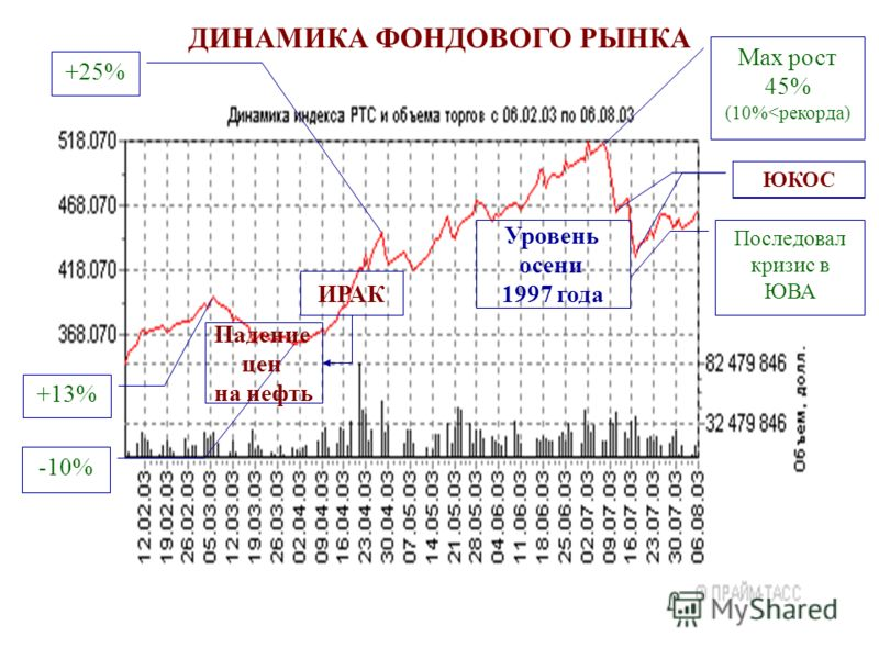 ДИНАМИКА ФОНДОВОГО РЫНКА ЮКОС Мах рост 45% (10%