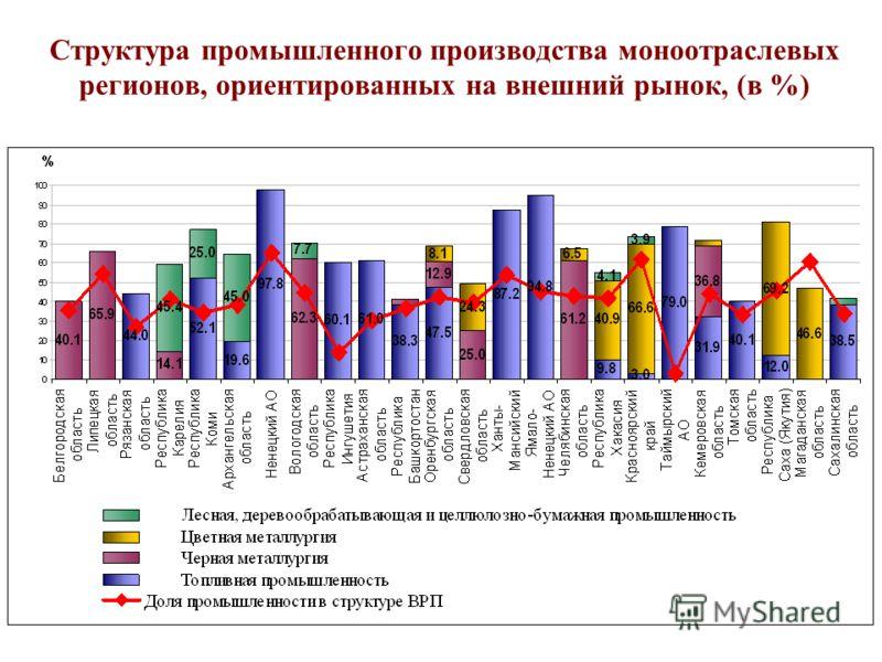 Структура промышленного производства моноотраслевых регионов, ориентированных на внешний рынок, (в %)