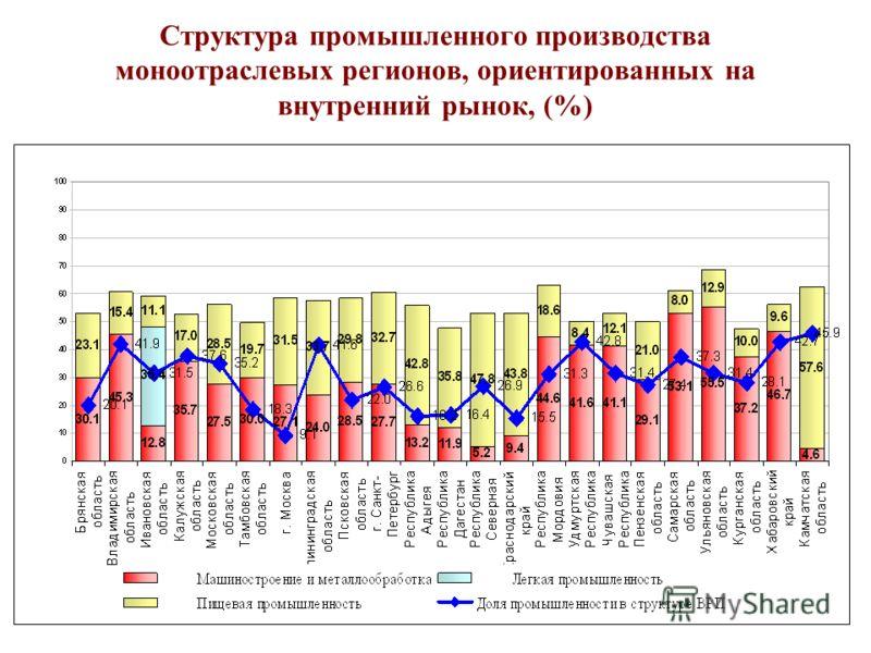 Структура промышленного производства моноотраслевых регионов, ориентированных на внутренний рынок, (%)