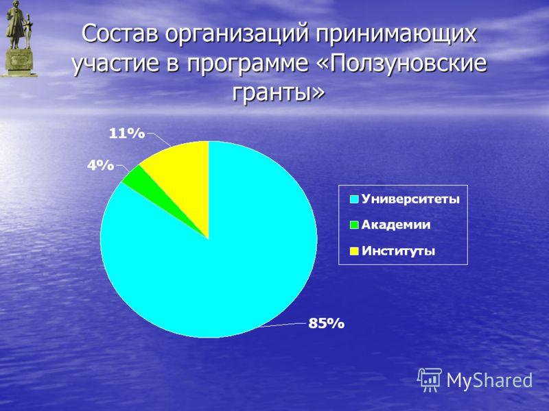 Состав организаций принимающих участие в программе «Ползуновские гранты»