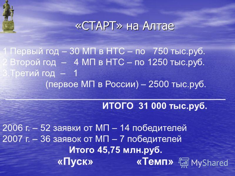 1 Первый год – 30 МП в НТС – по 750 тыс.руб. 2 Второй год – 4 МП в НТС – по 1250 тыс.руб. 3.Третий год – 1 (первое МП в России) – 2500 тыс.руб. ___________________________________________ ИТОГО 31 000 тыс.руб. 2006 г. – 52 заявки от МП – 14 победител