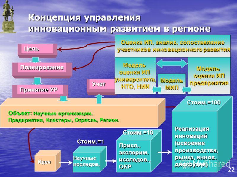 Концепция управления инновационным развитием в регионе Идея Научныеисследов.Стоим.=1 Прикл.,эксперим.исследов.,ОКРСтоим.=10 Учет Реализацияинноваций(освоениепроизводства, рынка, иннов. диффузия) Стоим.=100 Цель Планирование Принятие УР Объект: Научны