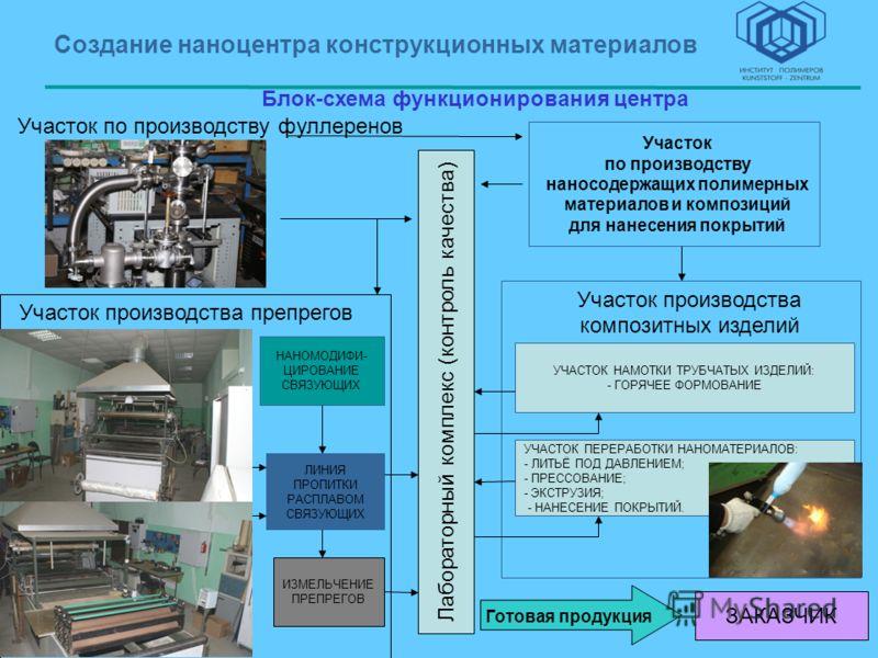 Участок по производству фуллеренов Блок-схема функционирования центра Участок производства препрегов ЛИНИЯ ПРОПИТКИ РАСПЛАВОМ СВЯЗУЮЩИХ НАНОМОДИФИ- ЦИРОВАНИЕ СВЯЗУЮЩИХ Лабораторный комплекс (контроль качества) ИЗМЕЛЬЧЕНИЕ ПРЕПРЕГОВ Участок производст