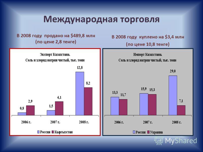 Международная торговля В 2008 году продано на $489,8 млн (по цене 2,8 тенге) В 2008 году куплено на $3,4 млн (по цене 10,8 тенге)