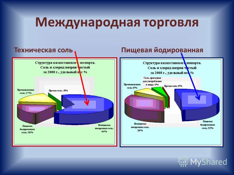 Международная торговля Техническая сольПищевая йодированная