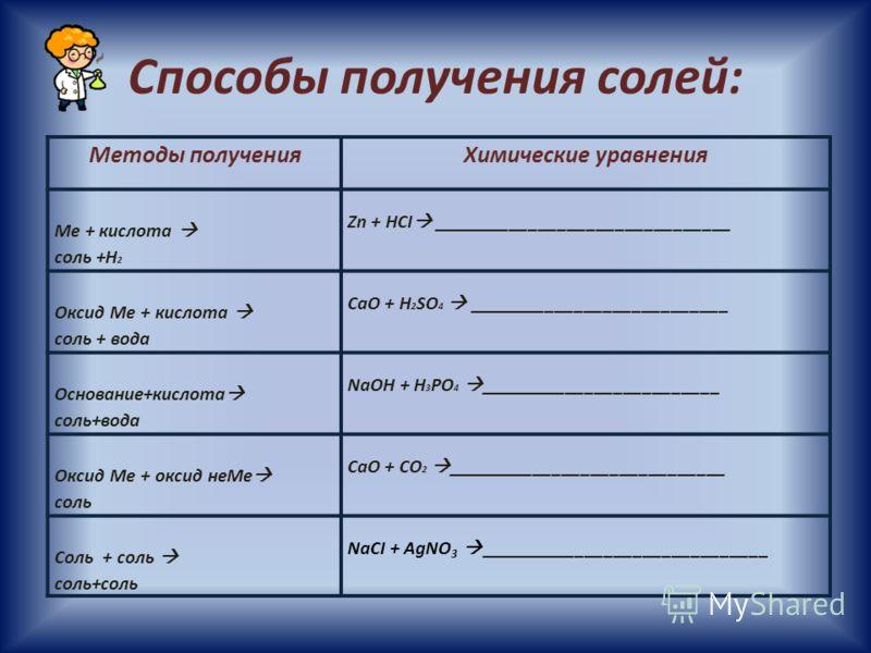 Способы получения солей: Методы полученияХимические уравнения Ме + кислота соль +Н 2 Zn + HCI _______________________________ Оксид Ме + кислота соль + вода CaO + H 2 SO 4 ___________________________ Основание+кислота соль+вода NaOH + H 3 PO 4 ______