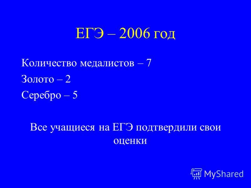 ЕГЭ – 2006 год Количество медалистов – 7 Золото – 2 Серебро – 5 Все учащиеся на ЕГЭ подтвердили свои оценки