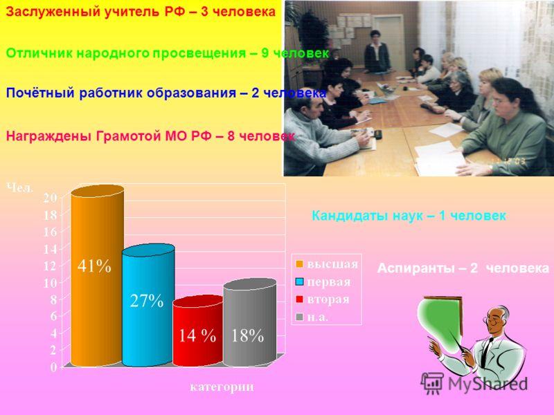 41% 27% 14 %18% Заслуженный учитель РФ – 3 человека Отличник народного просвещения – 9 человек Почётный работник образования – 2 человека Награждены Грамотой МО РФ – 8 человек Кандидаты наук – 1 человек Аспиранты – 2 человека