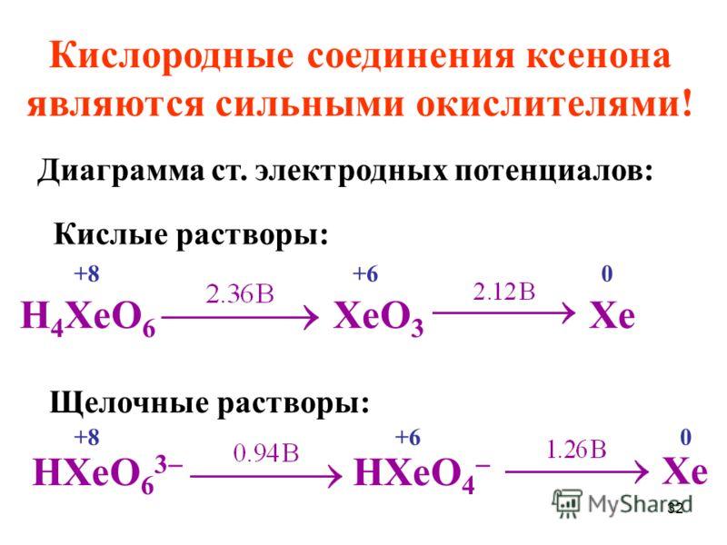 32 Кислородные соединения ксенона являются сильными окислителями! Кислые растворы: H 4 XeO 6 XeO 3 Xe HXeO 6 3 HXeO 4 Xe Щелочные растворы: Диаграмма ст. электродных потенциалов: +8+60 +8+60