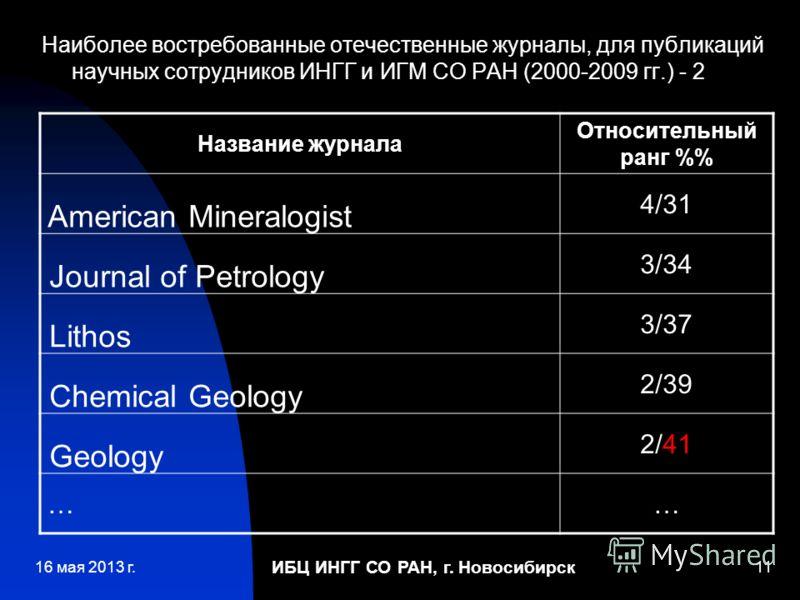 ИБЦ ИНГГ СО РАН, г. Новосибирск 11 Наиболее востребованные отечественные журналы, для публикаций научных сотрудников ИНГГ и ИГМ СО РАН (2000-2009 гг.) - 2 Название журнала Относительный ранг % American Mineralogist 4/31 Journal of Petrology 3/34 Lith