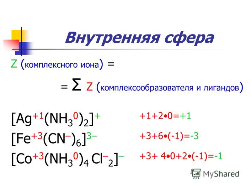 Внутренняя сфера Z ( комплексного иона ) = = Σ Z ( комплексообразователя и лигандов ) [Ag +1 (NH 3 0 ) 2 ] + +1+20=+1 [Fe +3 (CN – ) 6 ] 3– +3+6(-1)=-3 [Co +3 (NH 3 0 ) 4 Cl – 2 ] – +3+ 40+2(-1)=-1