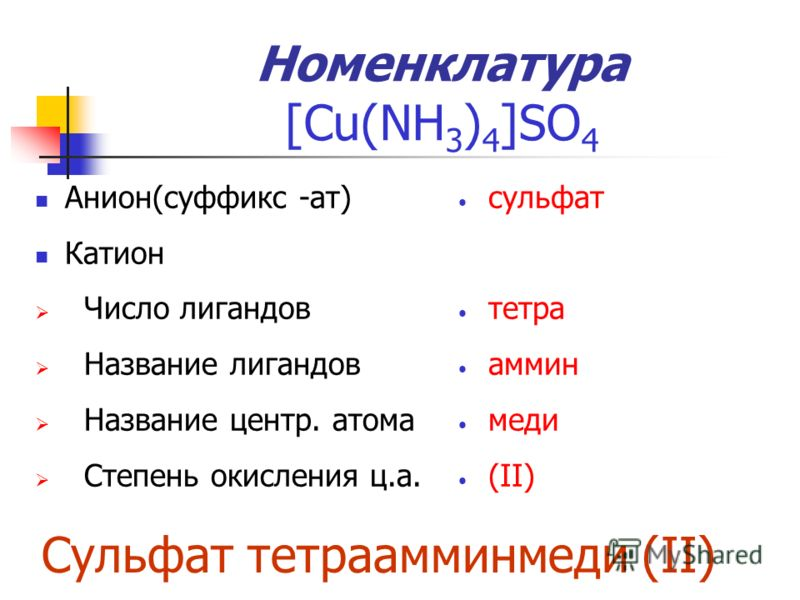 Номенклатура [Cu(NH 3 ) 4 ]SO 4 Анион(суффикс -ат) Катион Число лигандов Название лигандов Название центр. атома Степень окисления ц.а. сульфат тетра аммин меди (II) Сульфат тетраамминмеди (II)