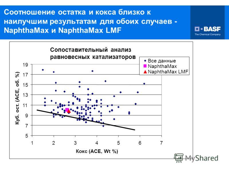 10/27/2006 16 Соотношение остатка и кокса близко к наилучшим результатам для обоих случаев - NaphthaMax и NaphthaMax LMF
