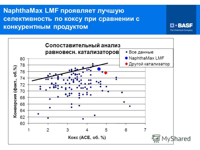 10/27/2006 23 NaphthaMax LMF проявляет лучшую селективность по коксу при сравнении с конкурентным продуктом Сопоставительный анализ равновесн. катализаторов 60 62 64 66 68 70 72 74 76 78 80 1234567 Кокс (ACE, об. %) Конверсия (факт., об.%) Все данные