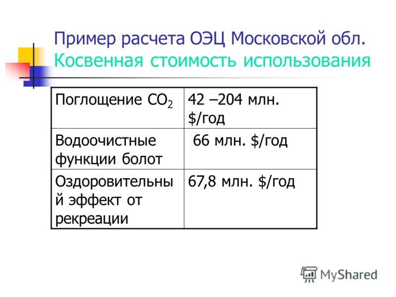 Пример расчета ОЭЦ Московской обл. Косвенная стоимость использования Поглощение СО 2 42 –204 млн. $/год Водоочистные функции болот 66 млн. $/год Оздоровительны й эффект от рекреации 67,8 млн. $/год