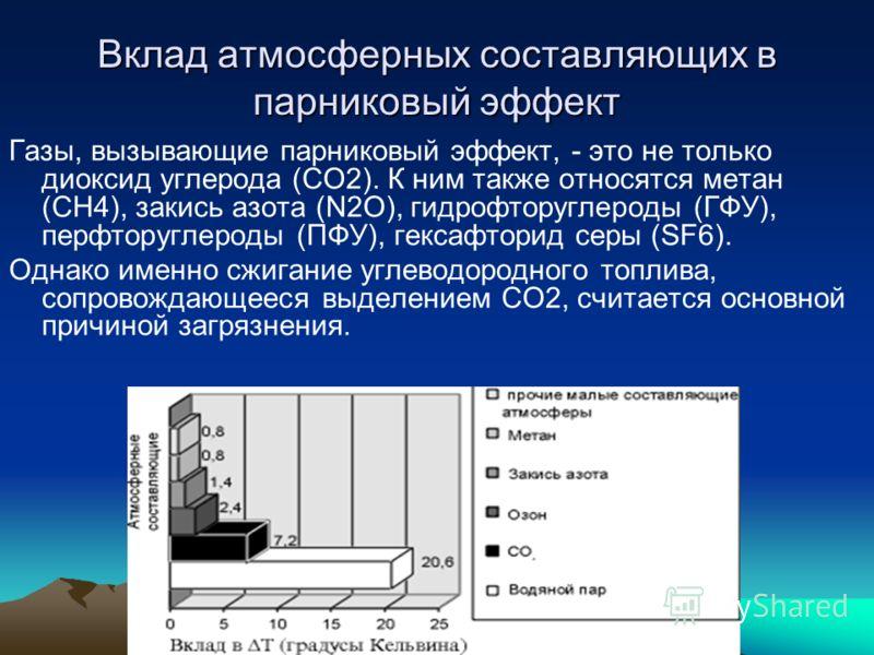 Вклад атмосферных составляющих в парниковый эффект Газы, вызывающие парниковый эффект, - это не только диоксид углерода (CO2). К ним также относятся метан (CH4), закись азота (N2O), гидрофторуглероды (ГФУ), перфторуглероды (ПФУ), гексафторид серы (SF