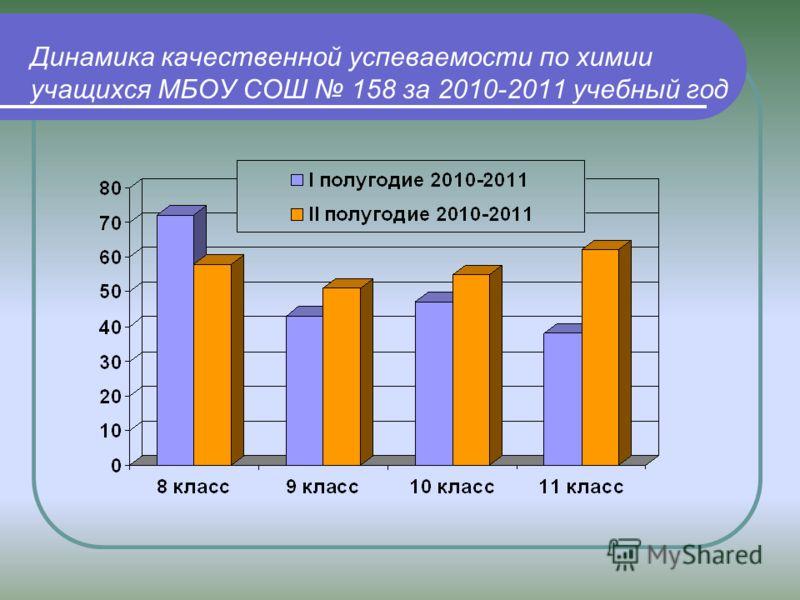 Динамика качественной успеваемости по химии учащихся МБОУ СОШ 158 за 2010-2011 учебный год